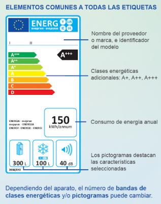 etiqueta de aparatos eléctricos de bajo consumo